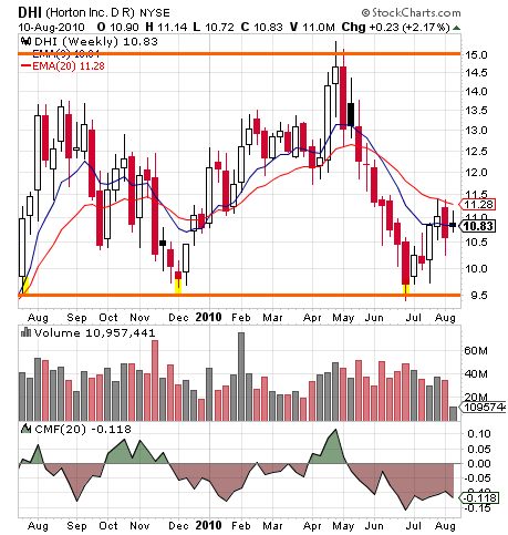 DHI has tested the $9.50 level three times in the last 12 months