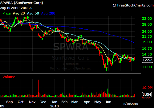 SunPower looks to rally off of improved guidance.
