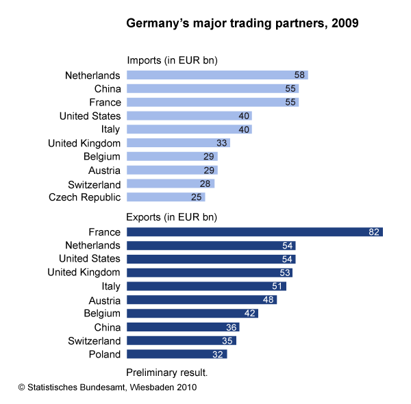 Germany-Trade-Partners-2009