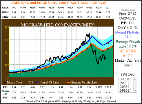 Figure 2A McGraw-Hill 20yr.EPS Growth Correlated to Price