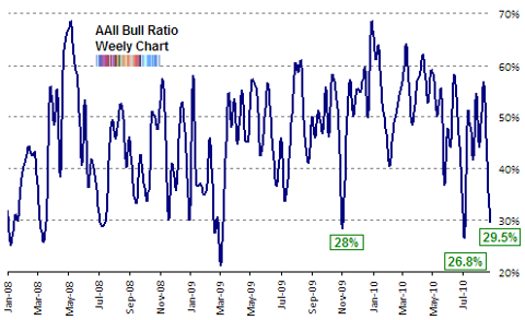 AAII bull ratio Aug 2010 update