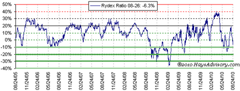 Rydex ratio Aug 2010
