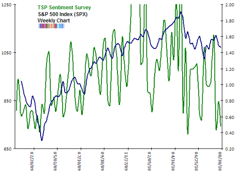 TSP Sentiment survey Aug 2010