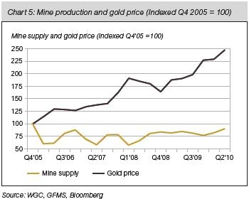 Mine Supply & Gold Price: Q4