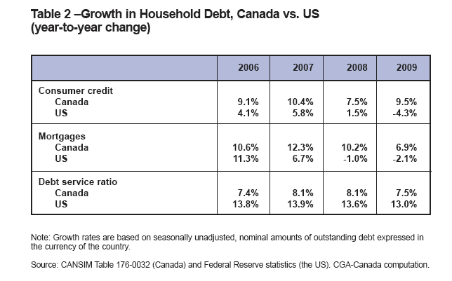 US-Canada-Household-debt