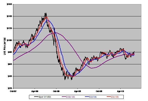 Oil Supplies Drawn Down More Than Expectations - Seeking Alpha