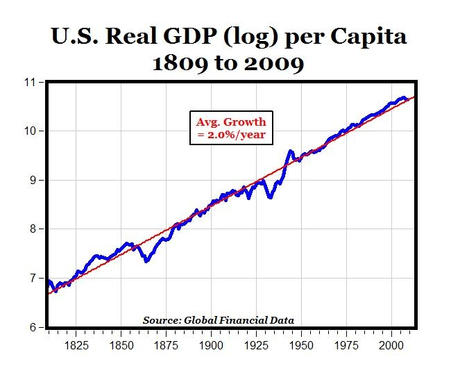 real gdp index