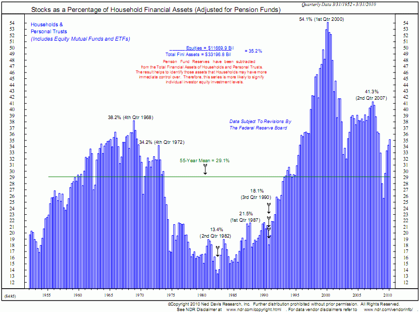 stocks relative to household financial assets Ned Davis Sep 2010