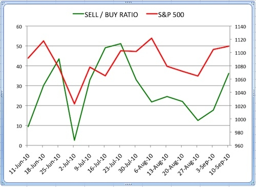 Sell Buy Ratio September 10 2010