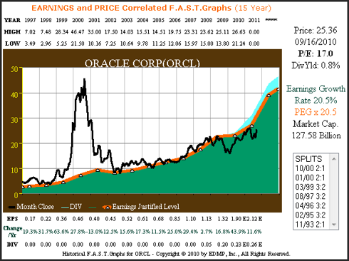 Figure 1A (<a href='http://seekingalpha.com/symbol/orcl' title='Oracle Corporation'>ORCL</a>) 15yr. EPS Growth Correlated to Price