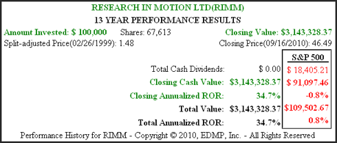 Figure 2B (RIMM) 13yr. Performance History