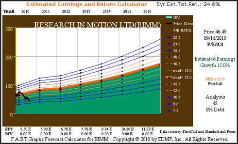Figure 2C (RIMM) Consensus Earnings Estimate