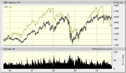 Comparative Five-Year Stock Performance for IBM and HPQ