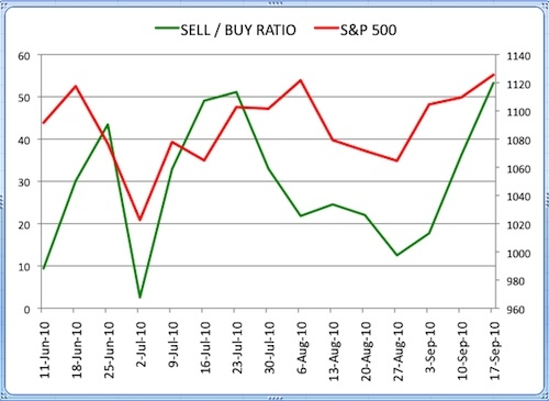 Insider Sell Buy Ratio September 17 2010