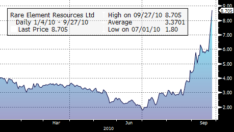 REE YTD Performance