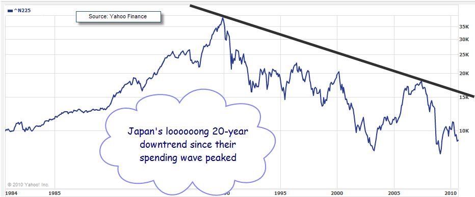 NIKKEI 25 Year Price Chart 1