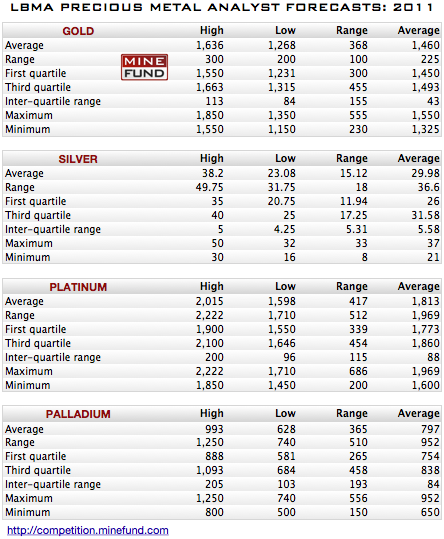 wpid-forecasts2011-2011-01-11-10-40.png