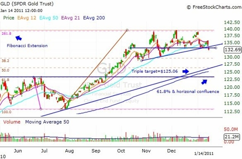 Gold ETF - GLD - Daily Chart