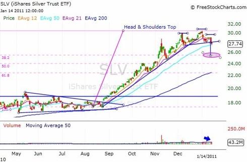 SLV Daily Chart Analysis