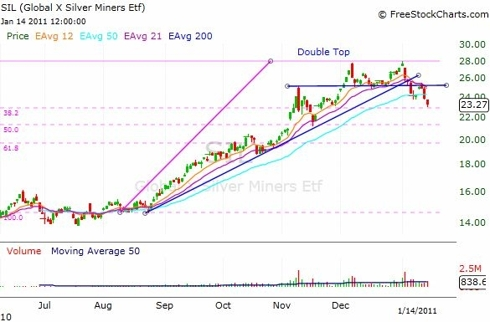 SIL Daily Chart