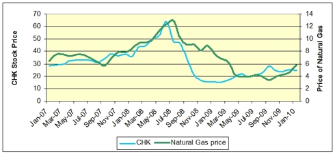 Price Chart of Natural Gas