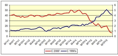 Citi Price Chart