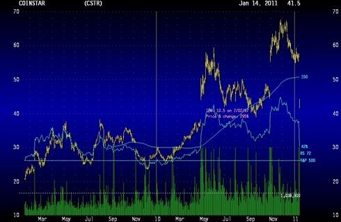CSTR 2-year Price Chart