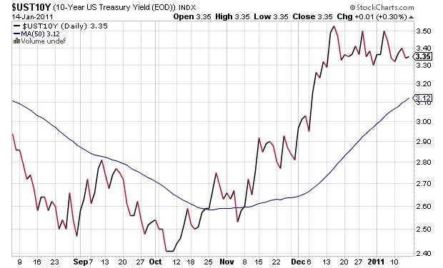 US 10-year Treasuries (UST10Y)