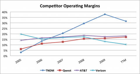 TNDM Competitor Operating Margins Chart