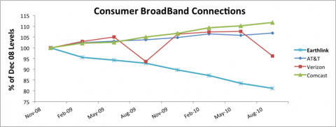 Consumer BroadBand Connections Chart