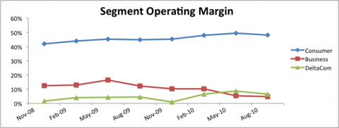 ELNK Business Segment Operating Margin Chart