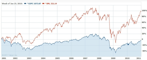S&amp;P 500 vs. S&amp;P 600 Small Cap Index