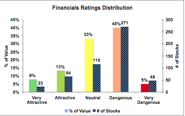 FInancial Sector Ratings Distribution