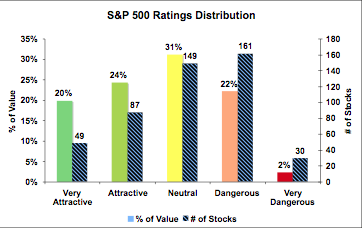 S&P 500 ratings distribution