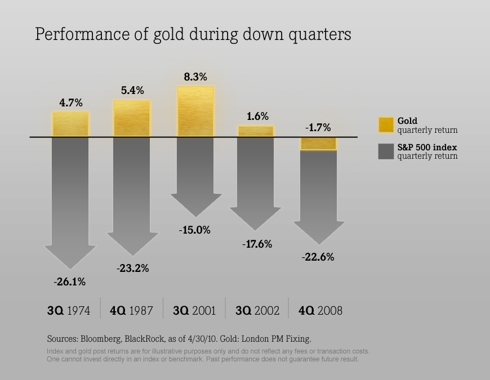 Performance of gold during down quarters