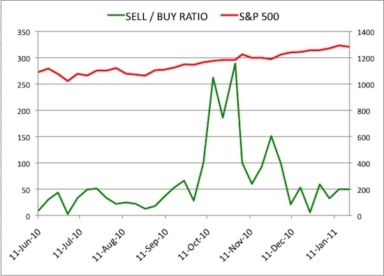 Insider Sell Buy Ratio January 21, 2011