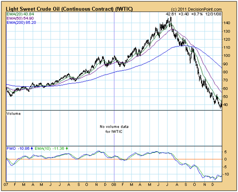 Light Sweet Crude - Daily