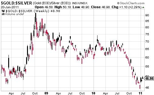 Gold finally breaks the near-term downtrend versus silver