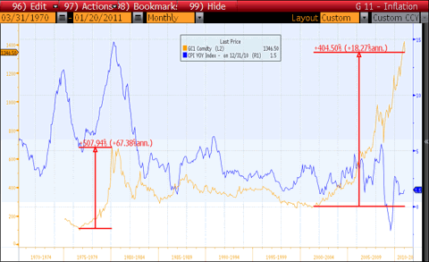 CPI Inflation vs Gold Prices Chart