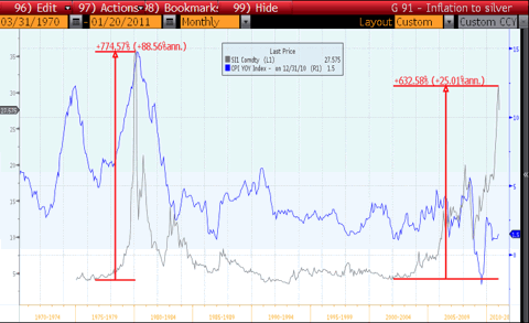 CPI Inflation vs Silver Prices Chart