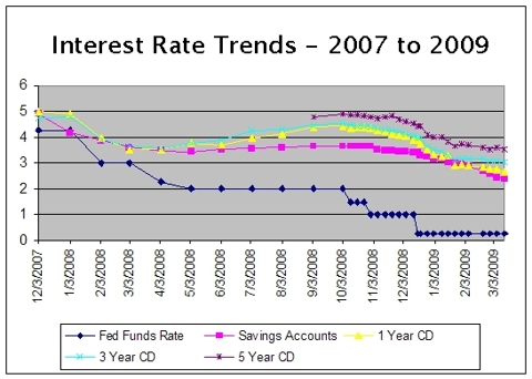 Interest Rates Plunge!