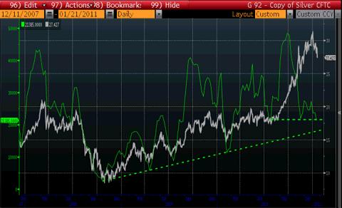 Silver Managed Money Longs CFTC Since 2007 Chart
