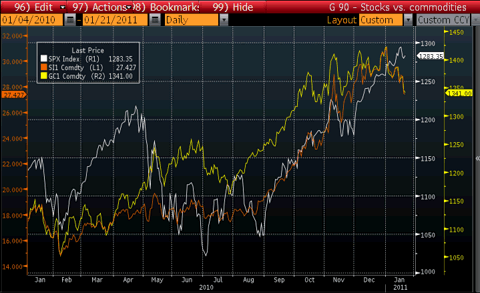S&P 500 vs Silver and Gold Prices Chart