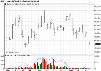 NYMEX Chart