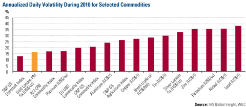 Annualized Daily Volatility During 2010 for Selected Commodities