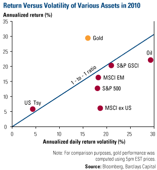 Return vs Volatility of Various Assets in 2010