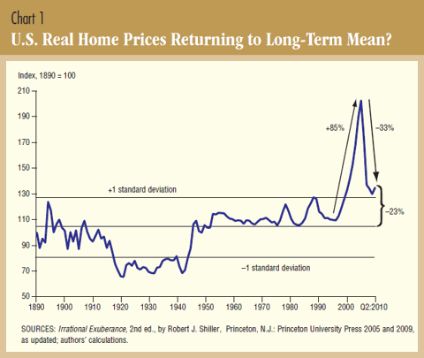 Chart 1: U.S. Real Home Prices Returning to Long-Term Mean?