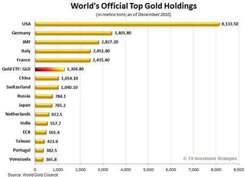 Gold-holdings2010