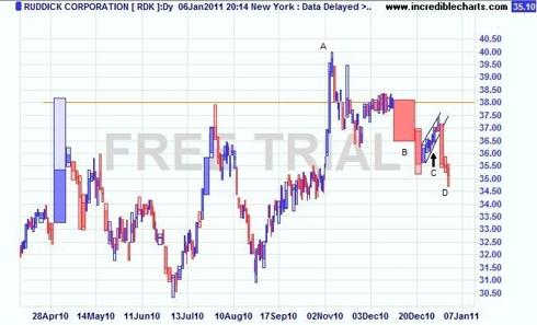 RDK Daily Equivolume chart