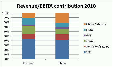 Revenue/EBITA contributions of Vivendi